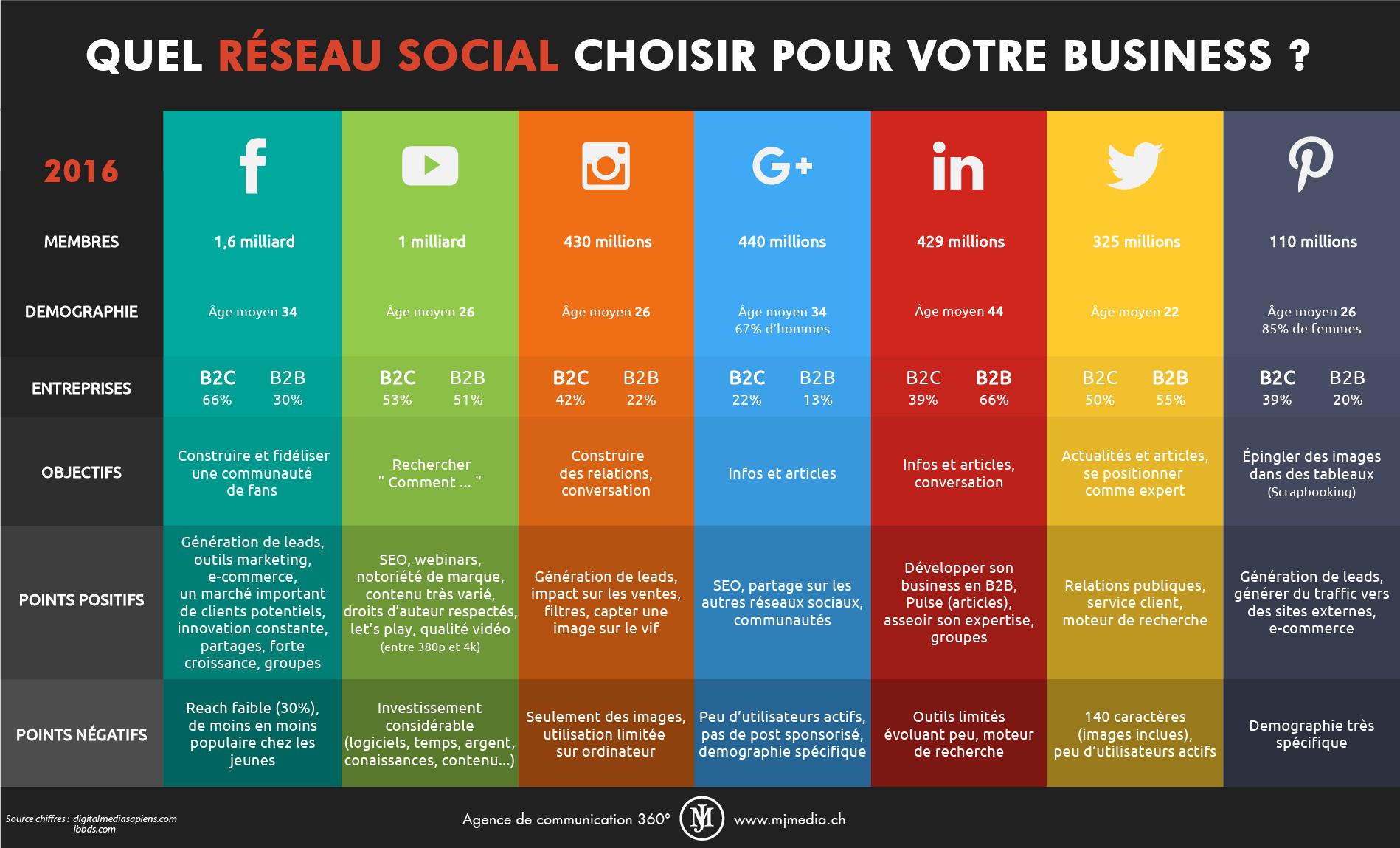 Choix réseaux sociaux