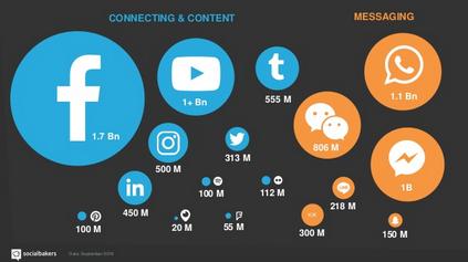 importance du social media