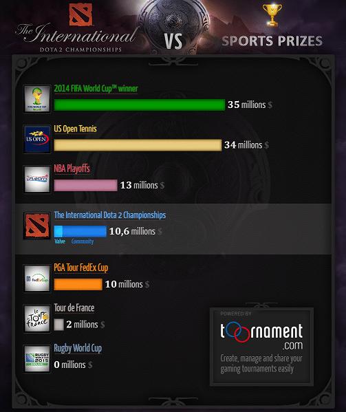 DOTA 2 - Le Cash Prize de TI4 comparé aux autres sports