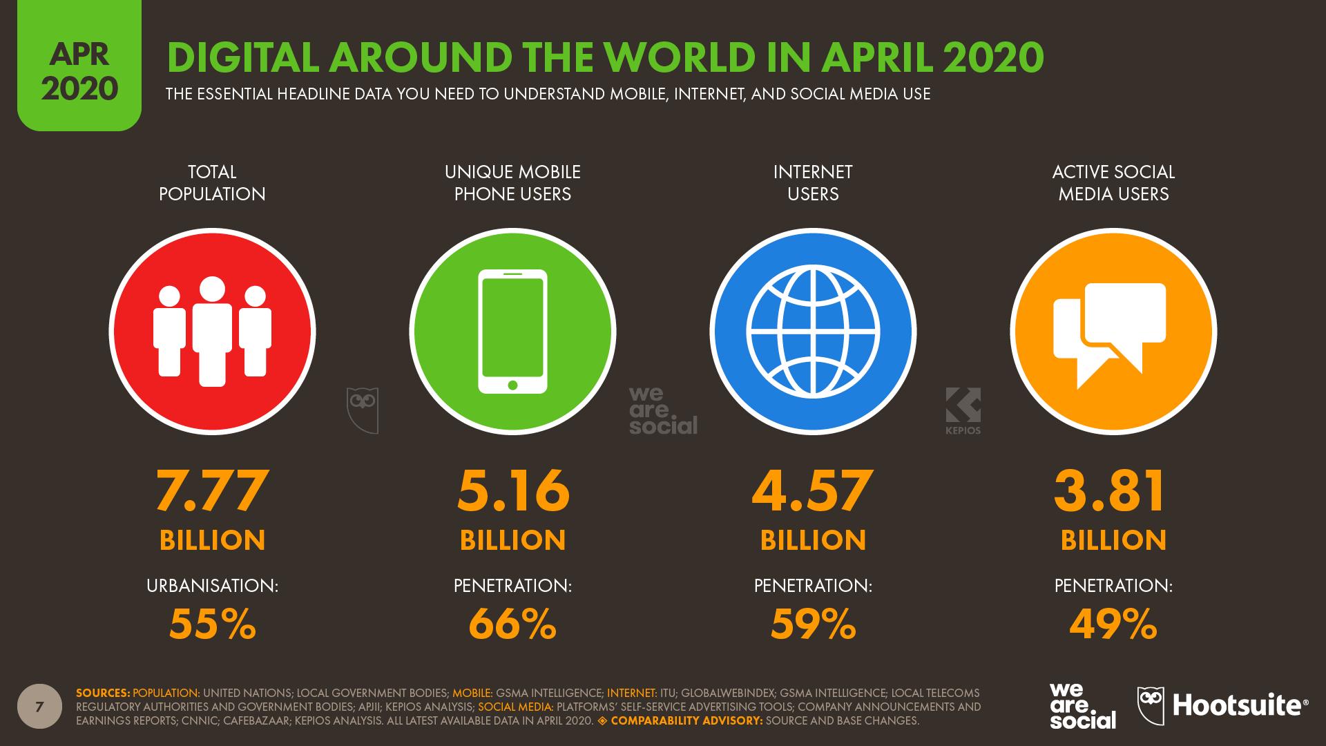 avril 2020 utilisation internet dans le monde