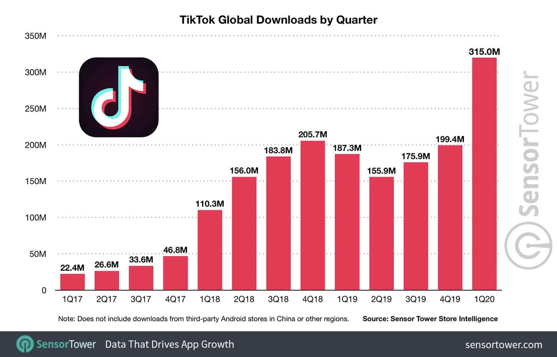 TikTok 2 milliards téléchargements